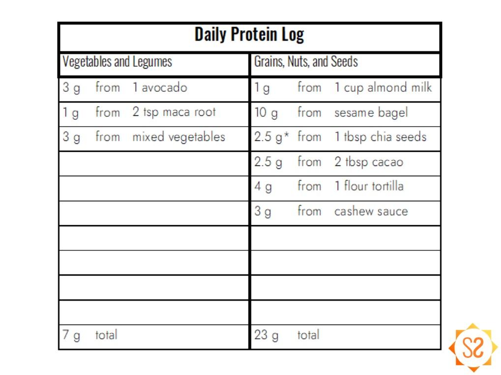 Protein Log